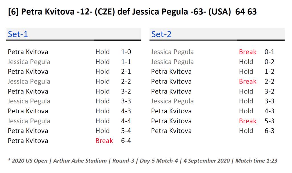 Announcer Andy Taylor. 2020 US Open. Round 3 Petra Kvitova Match Recap