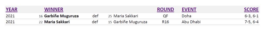 Announcer Andy Taylor. Qatar Total Open 2021. Garbine Muguruza and Maria Sakkari Head to Head