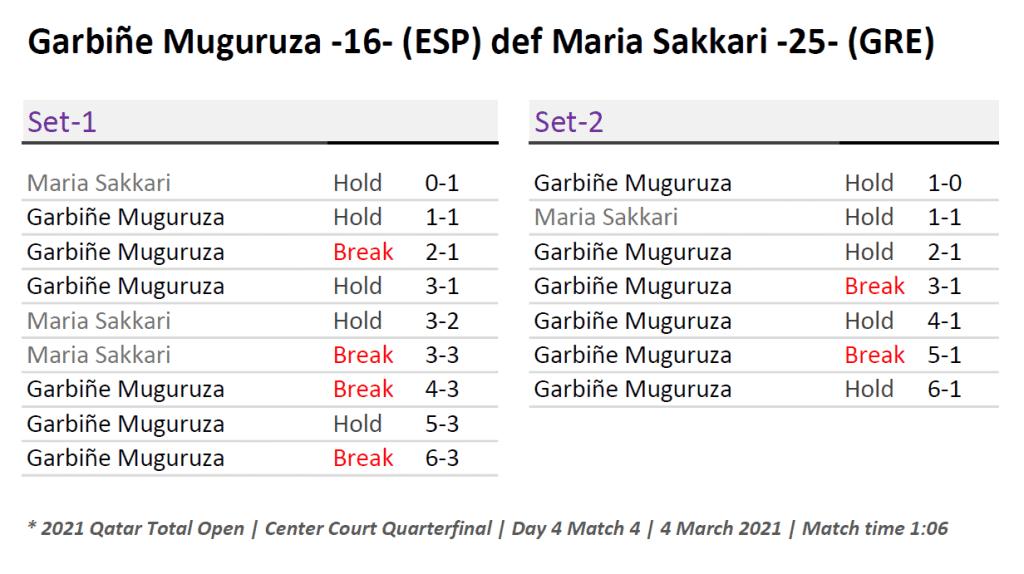 Announcer Andy Taylor. Qatar Total Open 2021. Quarterfinal Garbine Muguruza defeats Maria Sakkari Match Recap