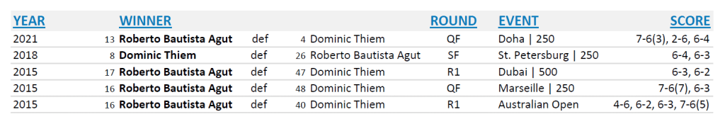 Announcer Andy Taylor. Qatar ExxonMobil Open 2021. Roberto Bautista Agut and Dominic Thiem Head to Head