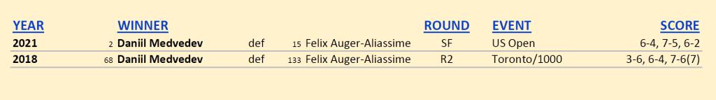 Announcer Andy Taylor. 2021 US Open. Semifinals. Daniil Medvedev defeats Felix Auger-Aliassime. Head to Head