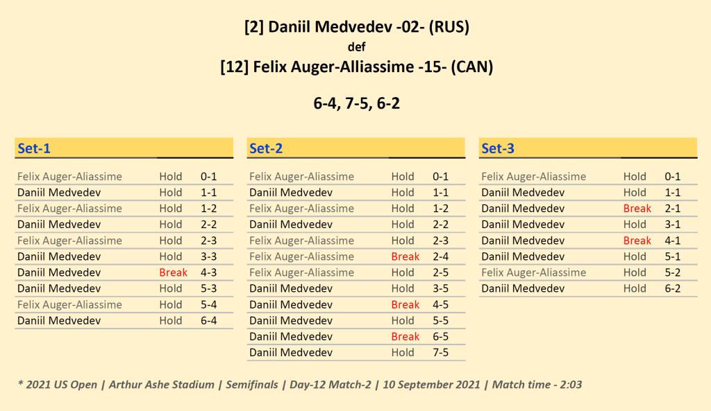 Announcer Andy Taylor. 2021 US Open. Semifinals. Daniil Medvedev defeats Felix Auger-Aliassime. Match Recap