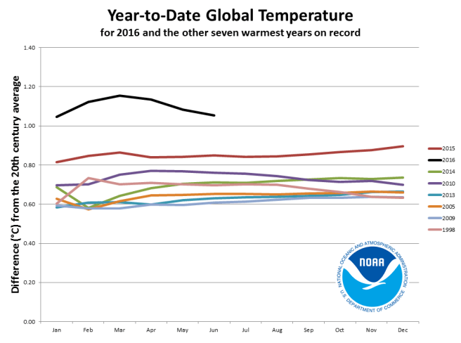 Year to date Global Temperature