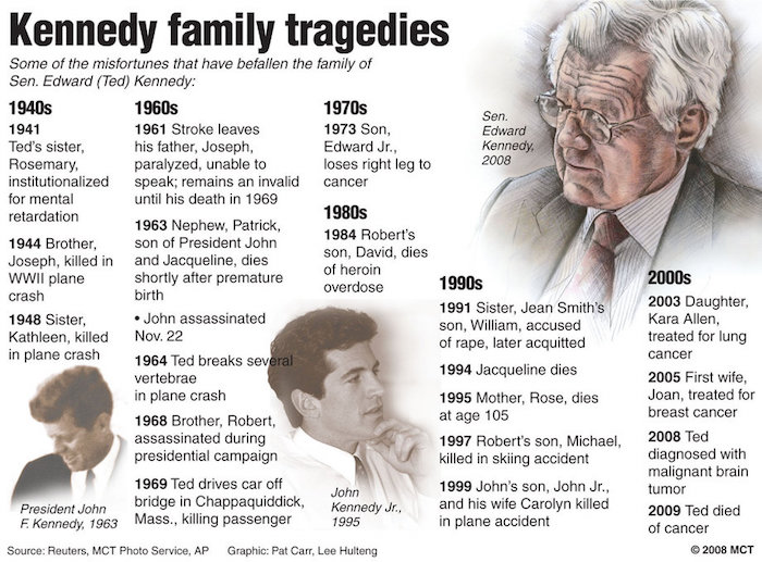 Kennedy-Timeline