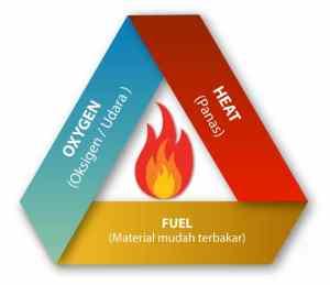 teori segitiga api