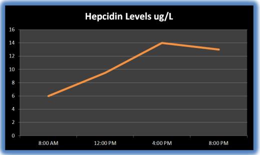 Hepcidin Levels