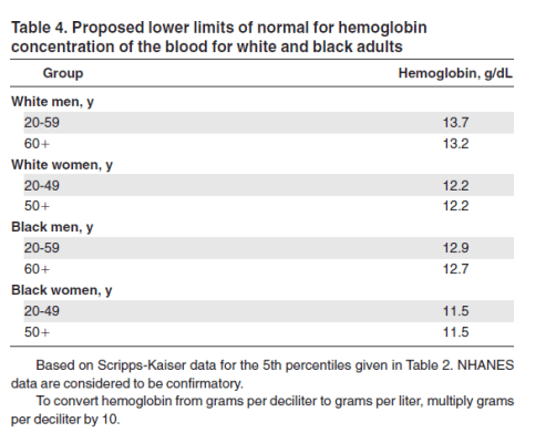 Proposed Lower Limit of Hemoglobin