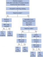 Chapter 2 Practical Aspects of Preoperative Patient Management