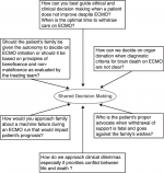 Chapter 9 – Shared Decision-Making during Extracorporeal Membrane Oxygenation