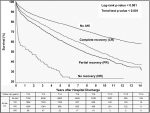 Implications of Perioperative Morbidity for Long-Term Outcomes