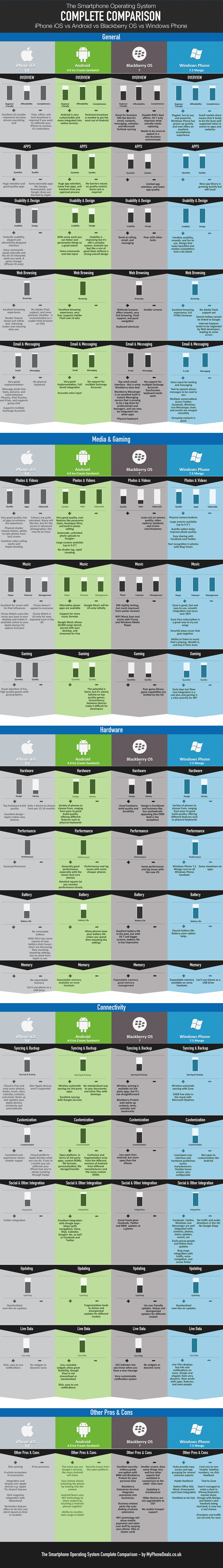 Apple iOS, Windows Phone 7.5 Mango and Android 4.0 compared