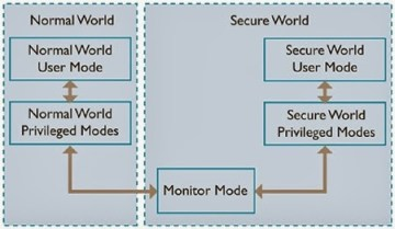 Armsecurity Hardware Architecture of TrustZone