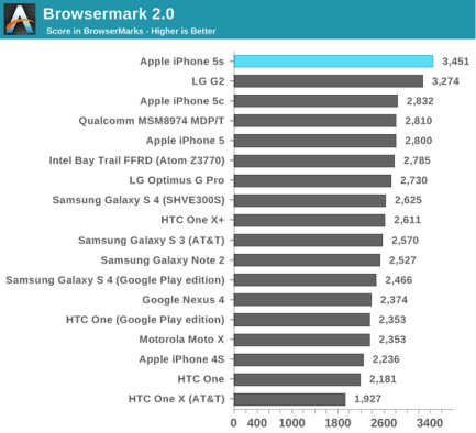 iPhone 5s Benchmark Anandtech