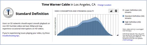 YouTube Stream Rate ISP