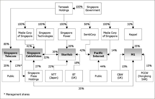 alibaba singapore owndership graph
