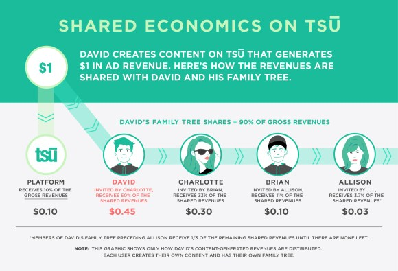 Tsu shared economics