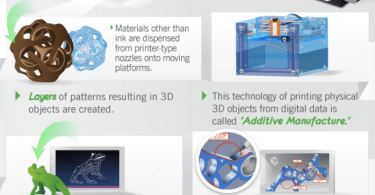 how 3d printing works