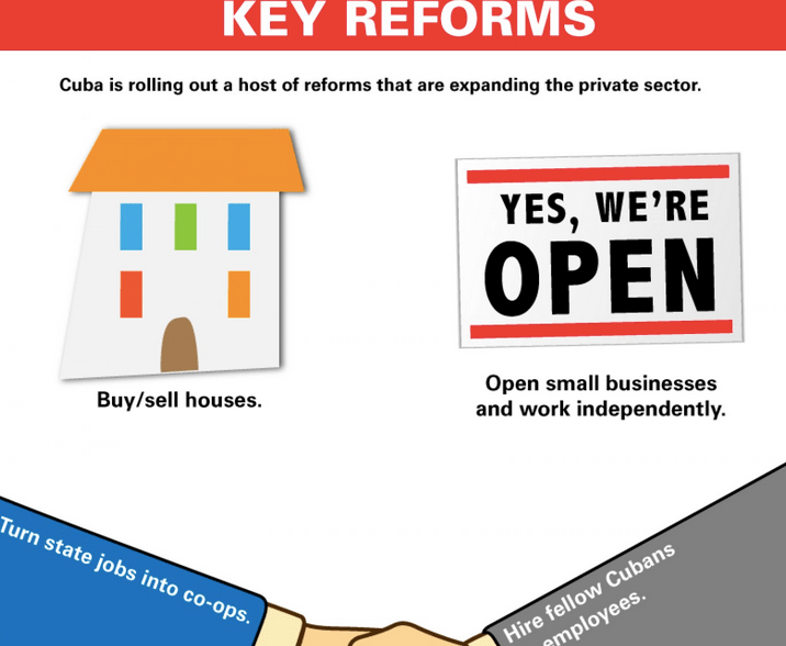 cuban economic reforms infographic