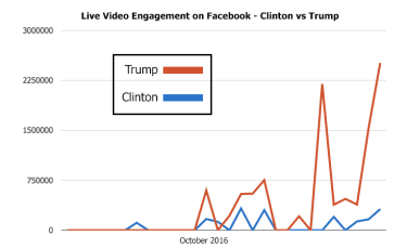 how donald trump used social media to win the campaign and why it worked
