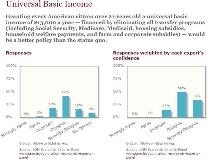 universal basic income infographic ubi