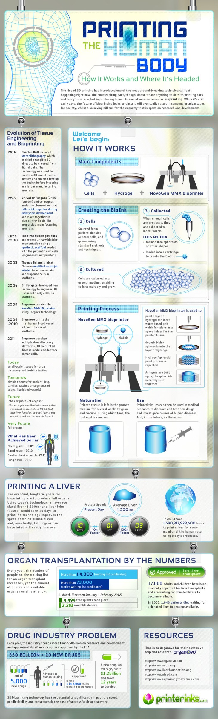 3d printers 3d printing infographic infographics