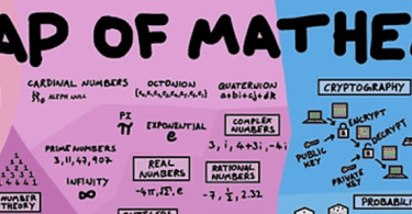 math of mathematics mathematics map math infographic numbers history of numbers best math infographic