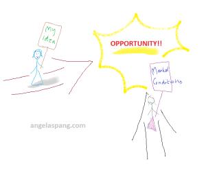 Idea meets market