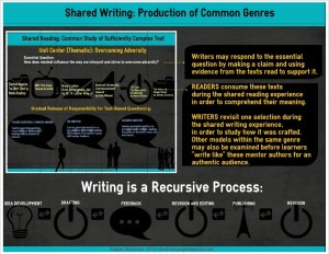 sharedwriting