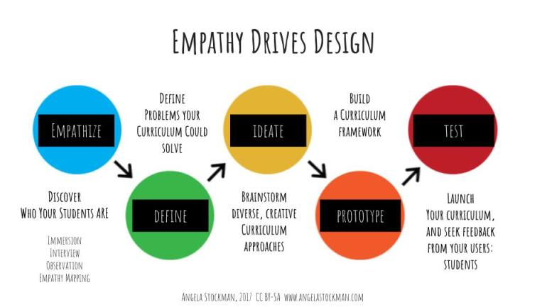 Photo Credit: Adapted from the work of David O'Connor https://www.linkedin.com/pulse/design-thinking-customer-experience-david-o-connor