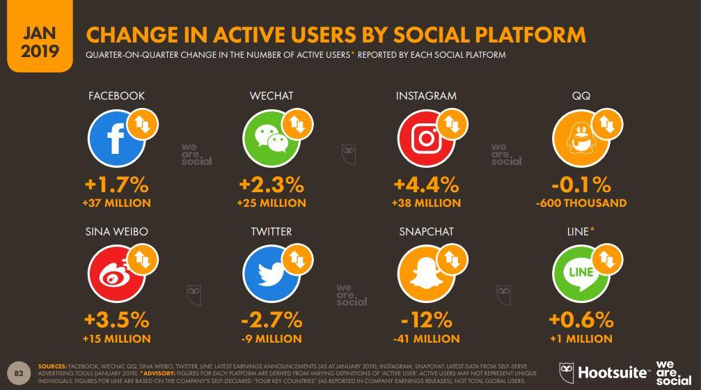 las tendencias en las redes sociales
