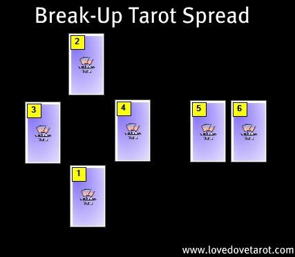 Post Break-Up Mini Tarot Spread