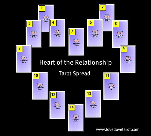 Heart of The Relationship Tarot Spread ⋆ Angelorum - Tarot and Healing