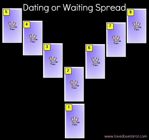 A Tarot spread to determine if you should date or wait for you ex to come back