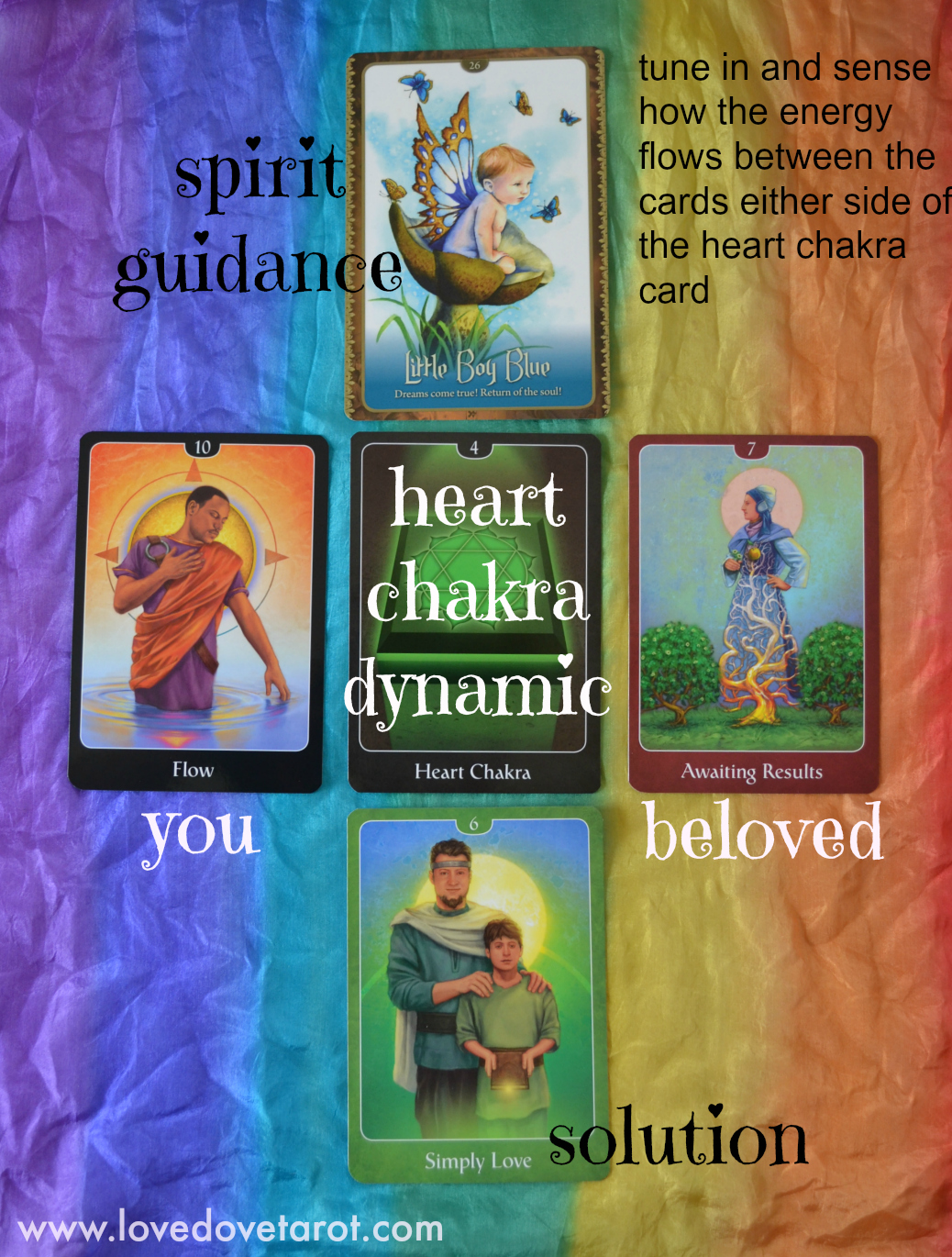 Psychic Tarot Cards Meanings: Heart Chakra Relationship Reading With The Psychic Tarot