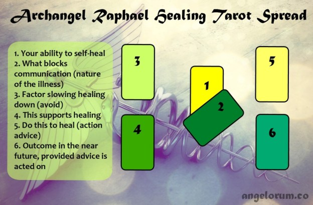 Archangel Raphael Healing Tarot Spread