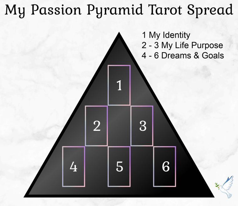 my passion pyramid tarot spread
