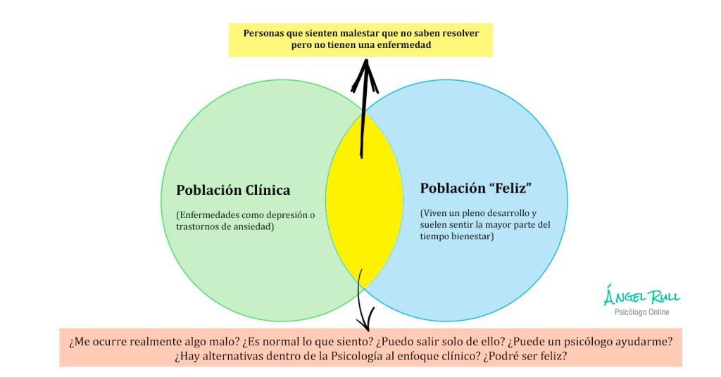 diagrama-poblacion-malestar-psicologos-online-angel-rull