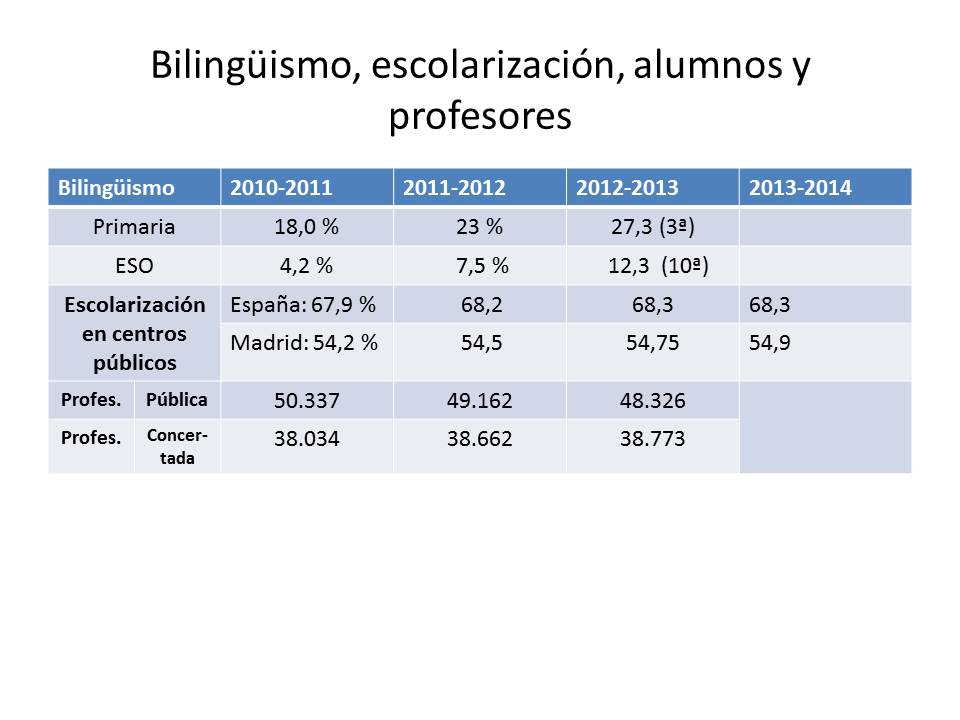 Madrid, laboratorio y vacuna de la LOMCE (5/6)