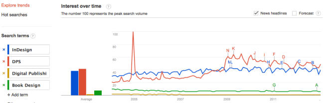 Screen Shot of Google Trends Image