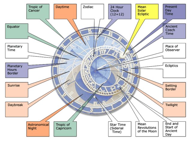 Astronomical Clock in Prague from 1410 explained