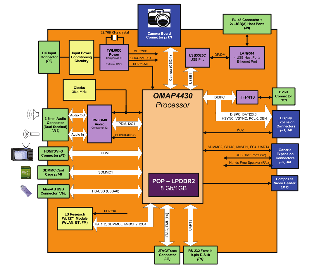 PandaBoard-block-diagram