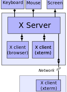 """X server started with """"-nolisten tcp"""" in spite of DisallowTCP=false in /etc/gdm/custom.conf"""