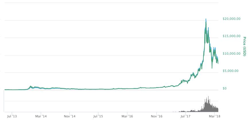 ビットコインのチャート-2