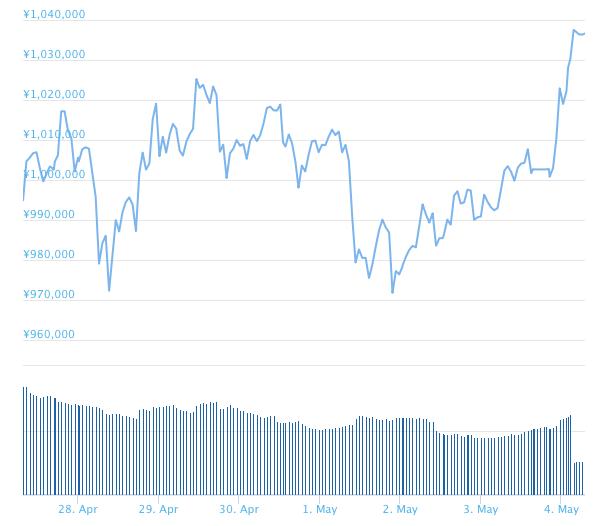 ビットコインチャート-2018-5-4