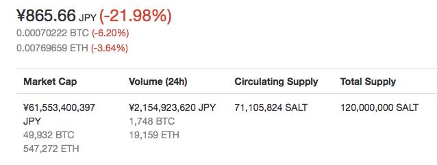 仮想通貨SALTの価格