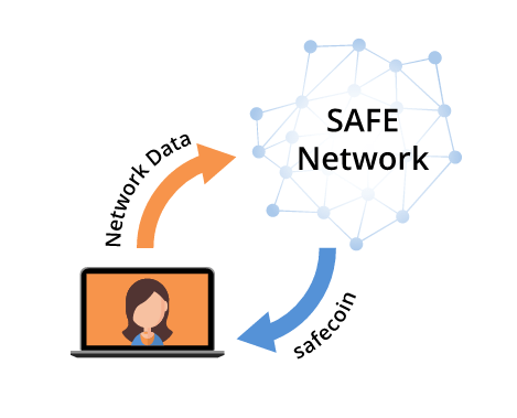 MaidSafeCoinとはどんな仮想通貨