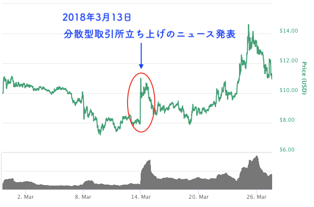 BNBのチャート