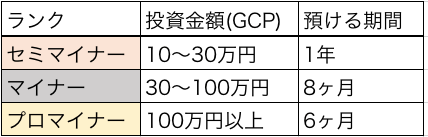 GPCの投資プラン