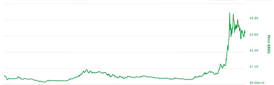 IOTAのチャート