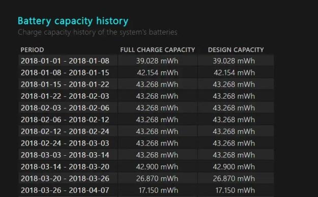 Cronistoria della capacità della batteria